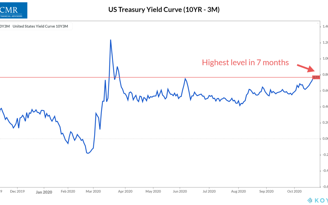 Trouble With the Curve?