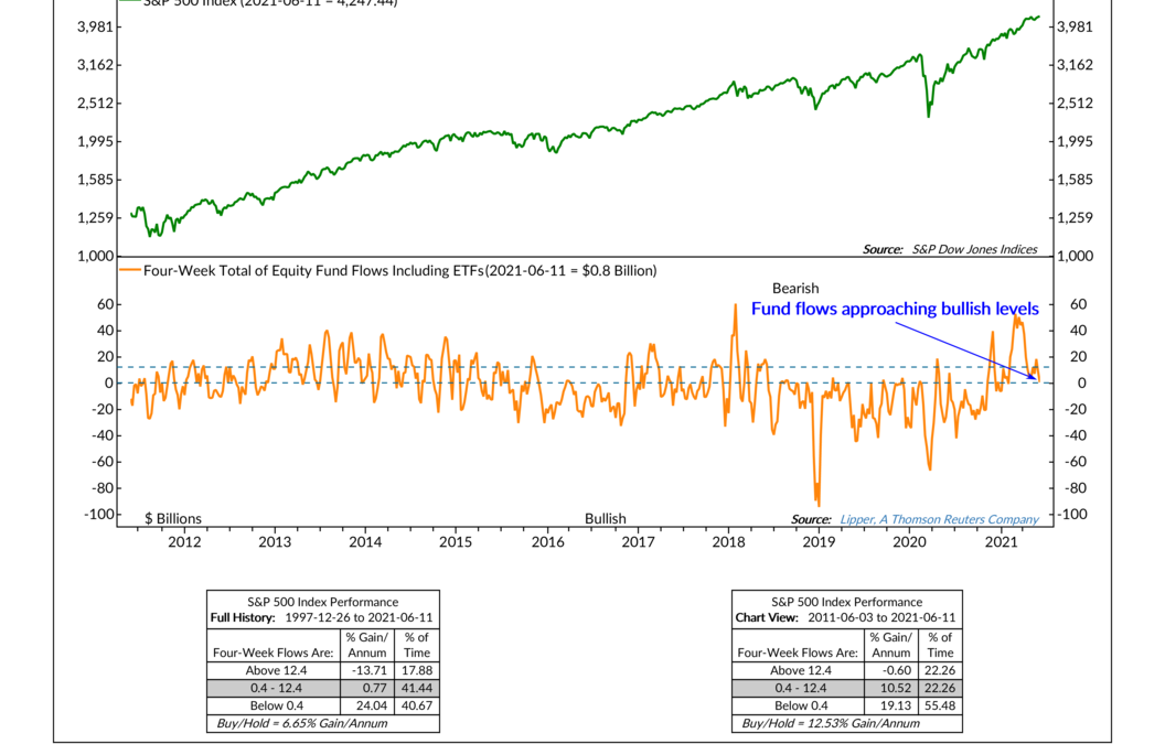 Fund Flows Fading
